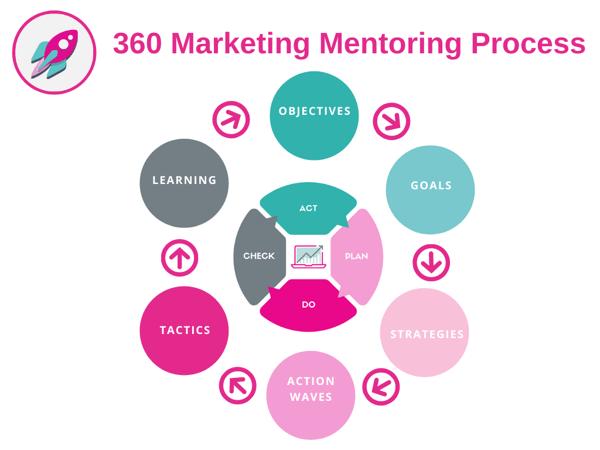 360 Mentoring process(5)
